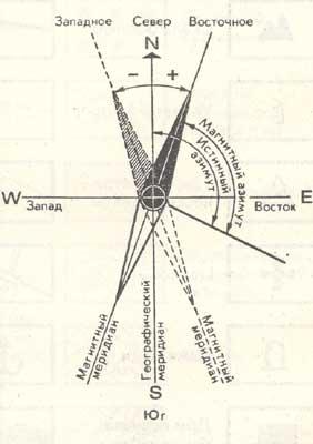 Как ориентироваться по карте при помощи компаса