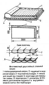 Спальный мешок своими руками на www.webanan.ru