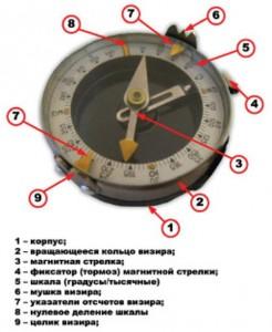 Компас Андрианова на www.webanan.ru