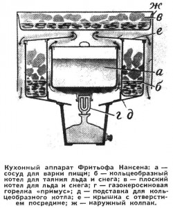 Походная печка Нансена